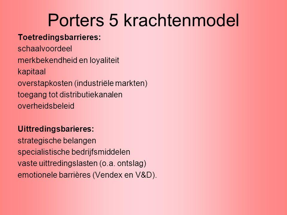 Porters 5 krachtenmodel