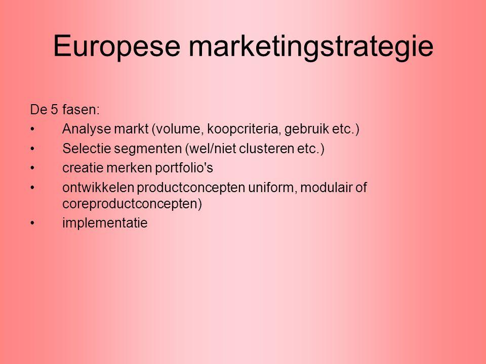 Europese marketingstrategie