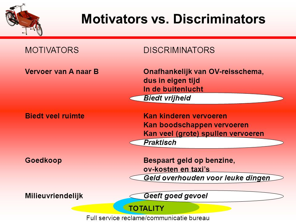 Motivators vs. Discriminators