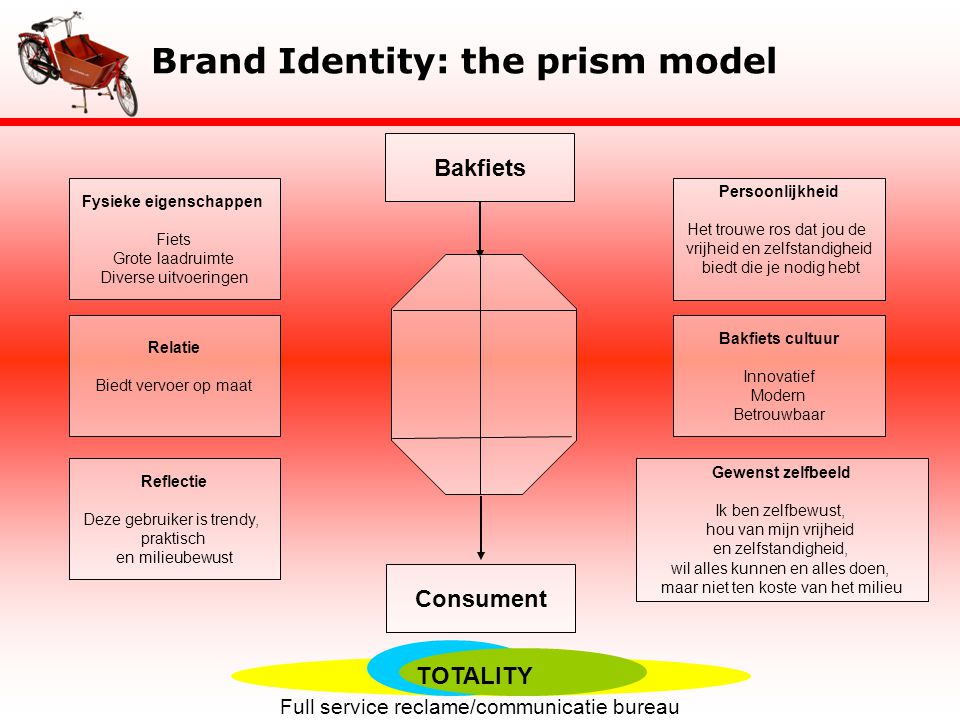 Brand Identity: the prism model