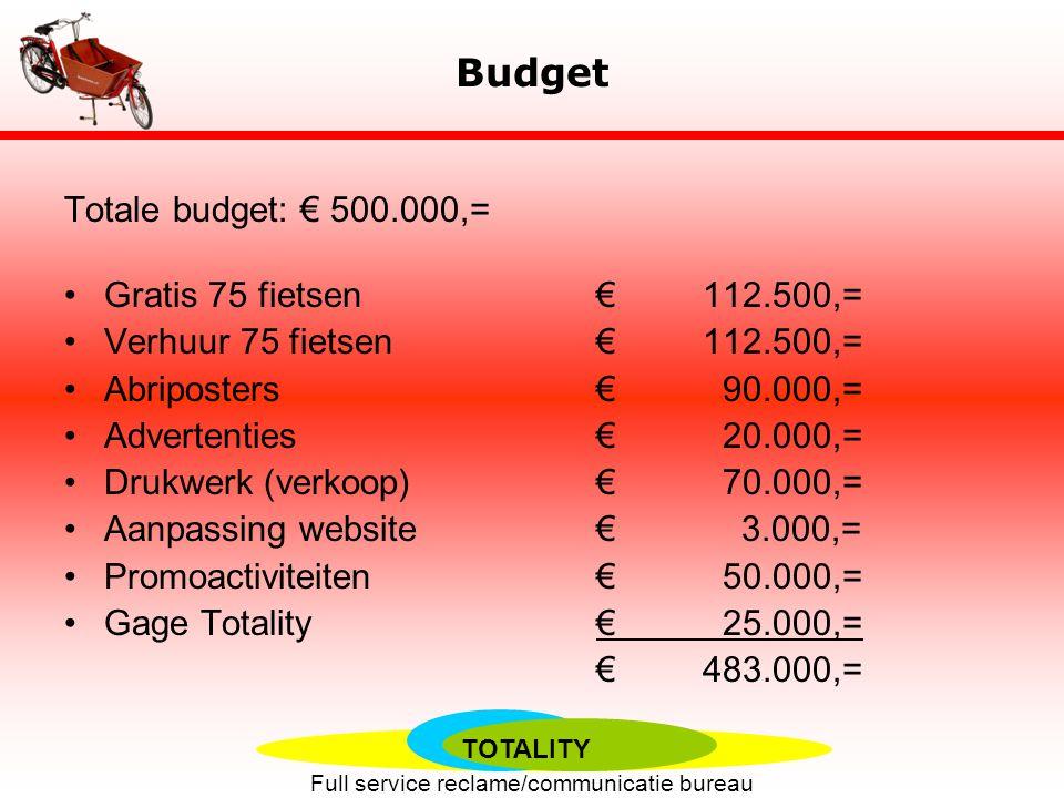 Budget Totale budget: € 500.000,= Gratis 75 fietsen € 112.500,=