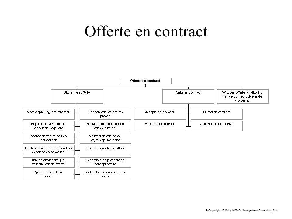 Offerte en contract
