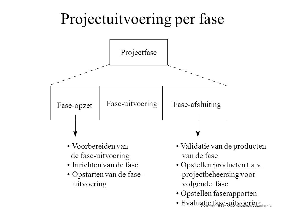 Projectuitvoering per fase