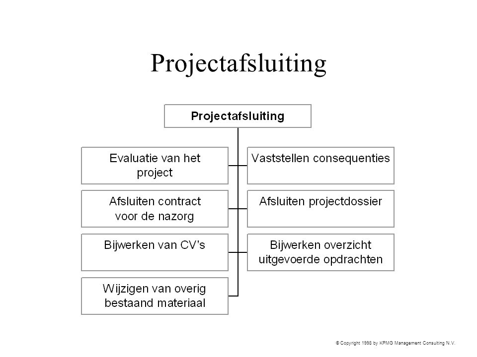 Projectafsluiting