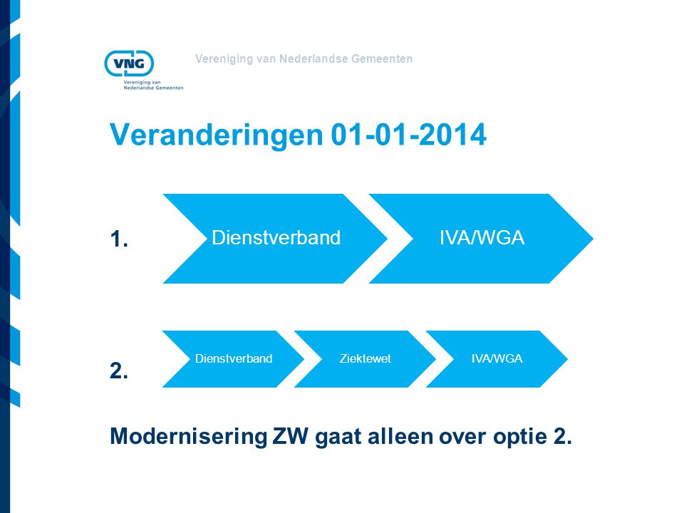 Veranderingen 01-01-2014 1. 2. Modernisering ZW gaat alleen over optie 2. Dienstverband. IVA/WGA.