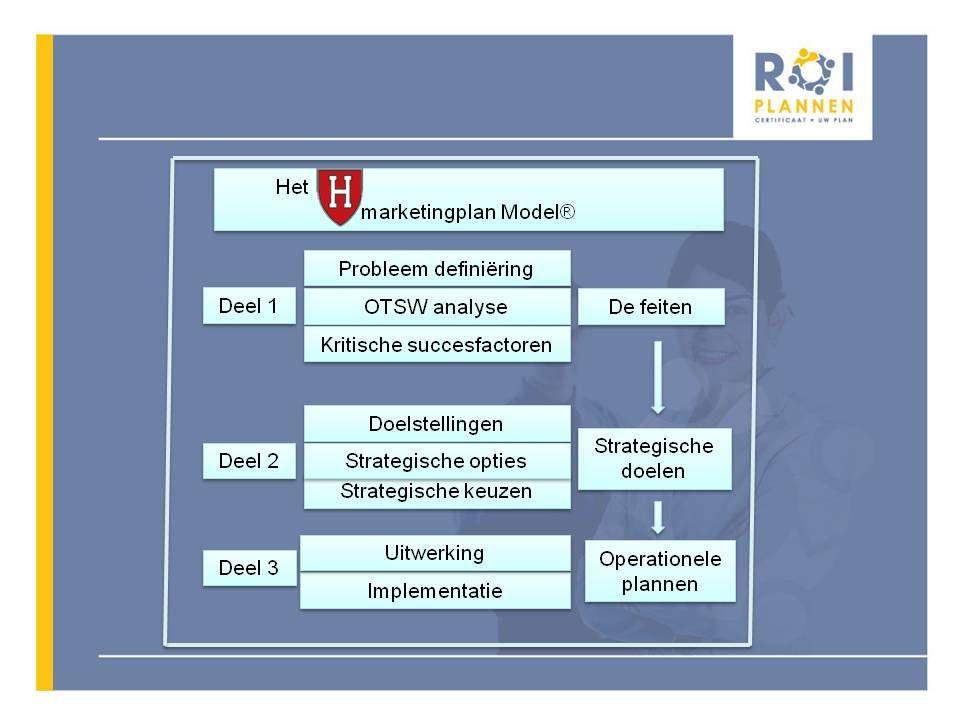 Aanleiding UWV heeft de ambitie in 2015 10.000 Wajongers te plaatsen bij reguliere werkgevers (programma Wajong Werkt)