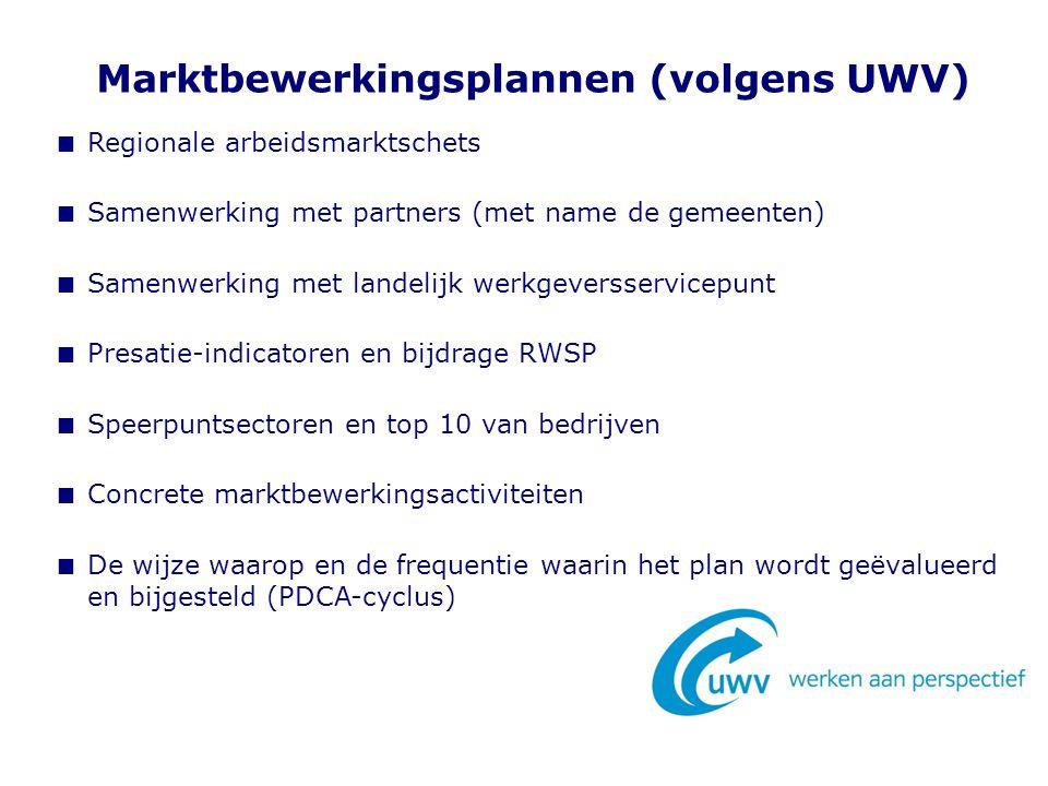 Marktbewerkingsplannen (volgens UWV)