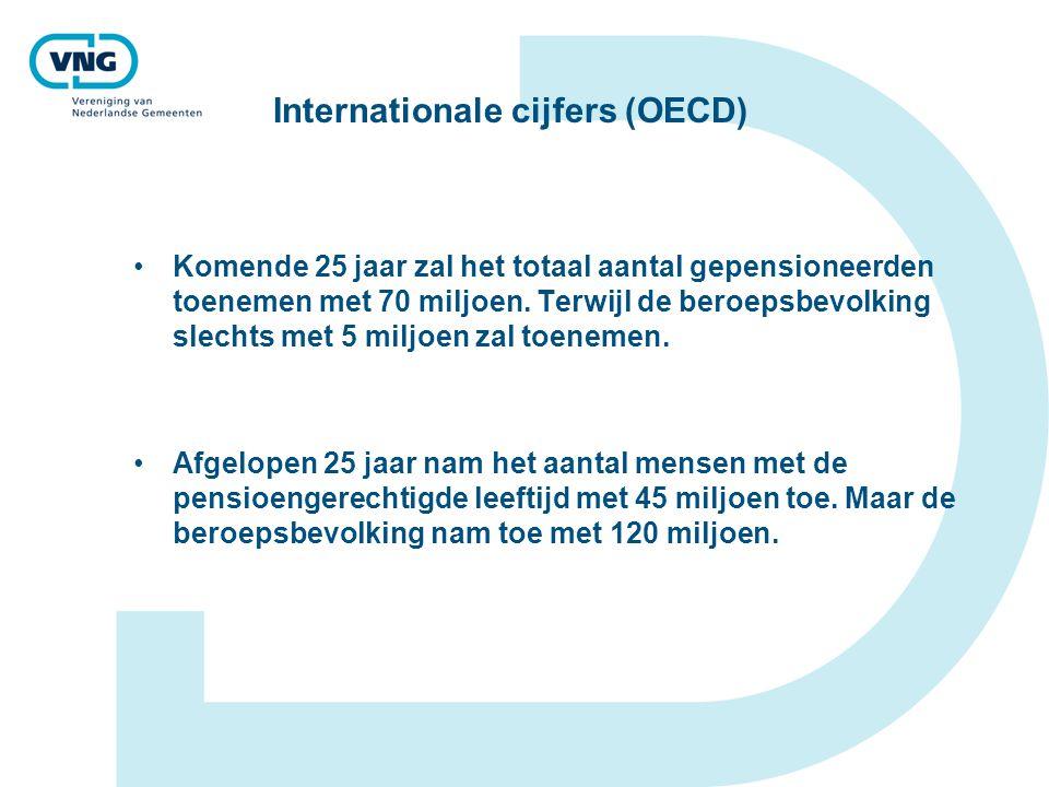 Internationale cijfers (OECD)