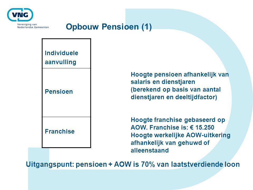 Opbouw Pensioen (1) Individuele. aanvulling. Pensioen. Franchise. Hoogte pensioen afhankelijk van salaris en dienstjaren.