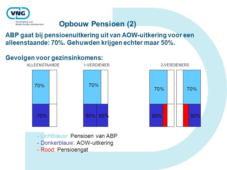 Opbouw Pensioen (2) ABP gaat bij pensioenuitkering uit van AOW-uitkering voor een alleenstaande: 70%. Gehuwden krijgen echter maar 50%.