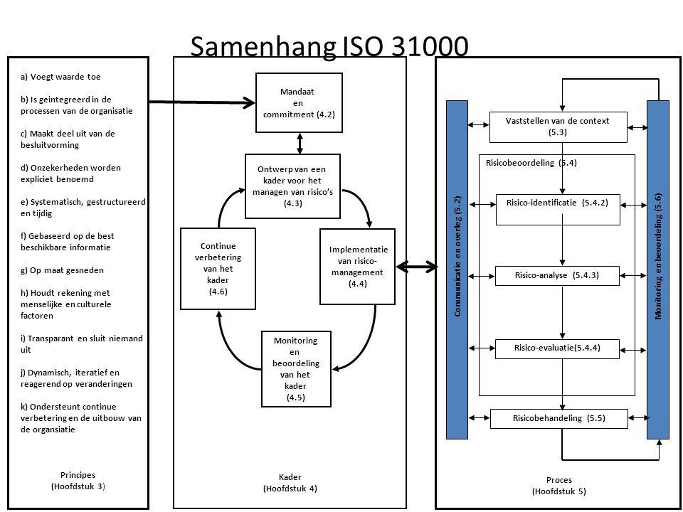 Samenhang ISO 31000 a) Voegt waarde toe