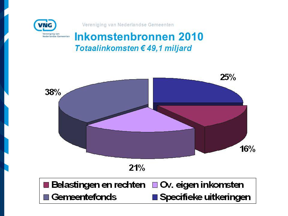 Inkomstenbronnen 2010 Totaalinkomsten € 49,1 miljard