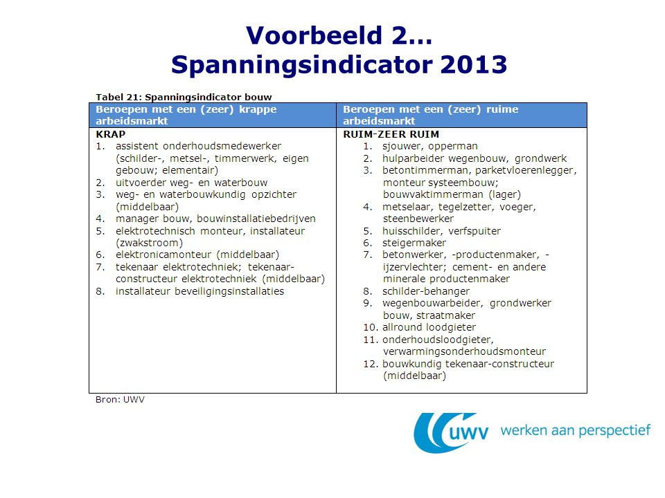 Voorbeeld 2… Spanningsindicator 2013