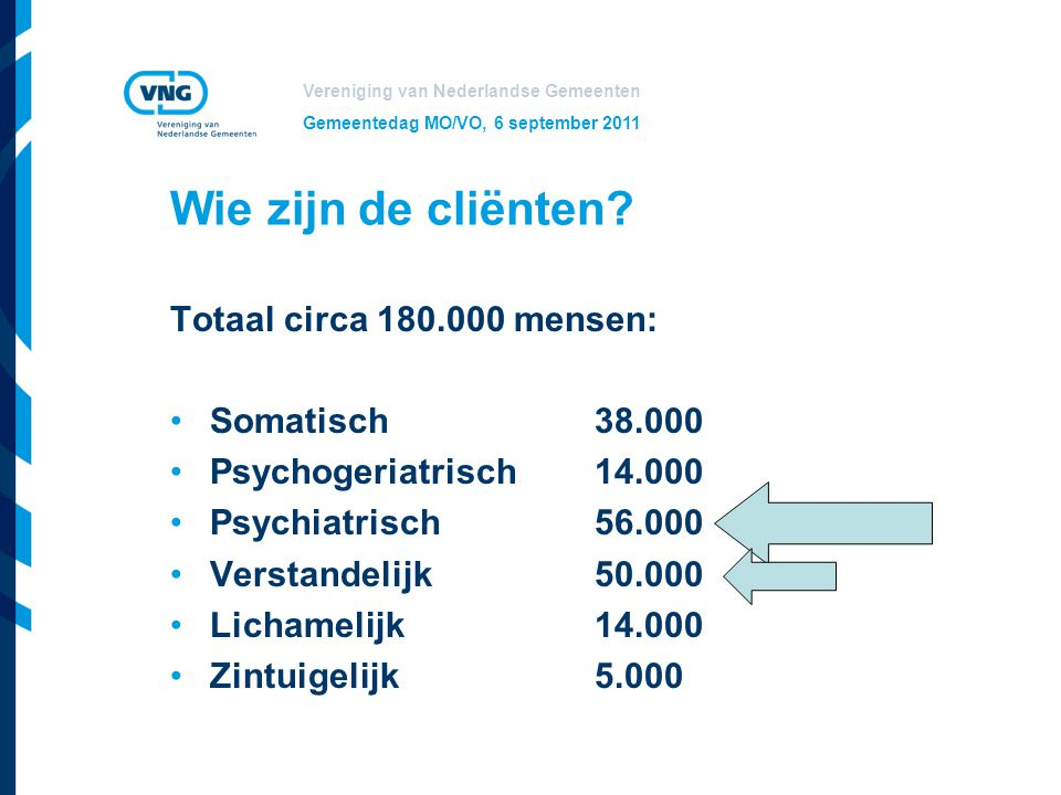 Wie zijn de cliënten Totaal circa 180.000 mensen: Somatisch 38.000