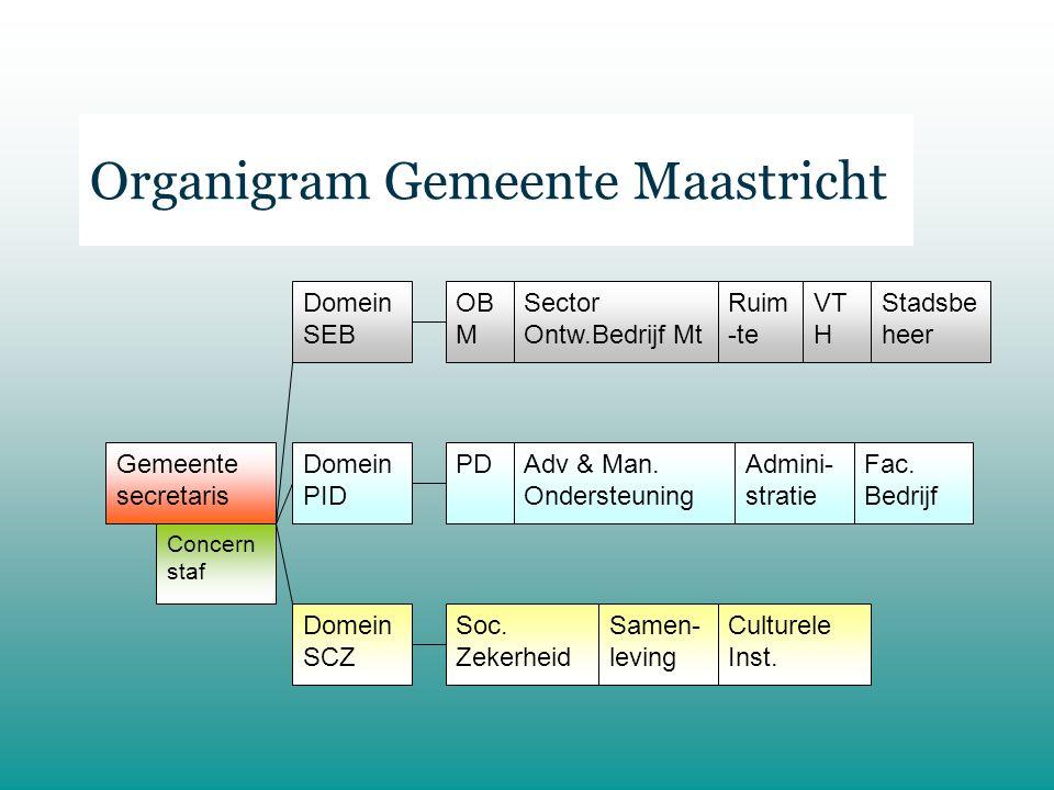 Organigram Gemeente Maastricht