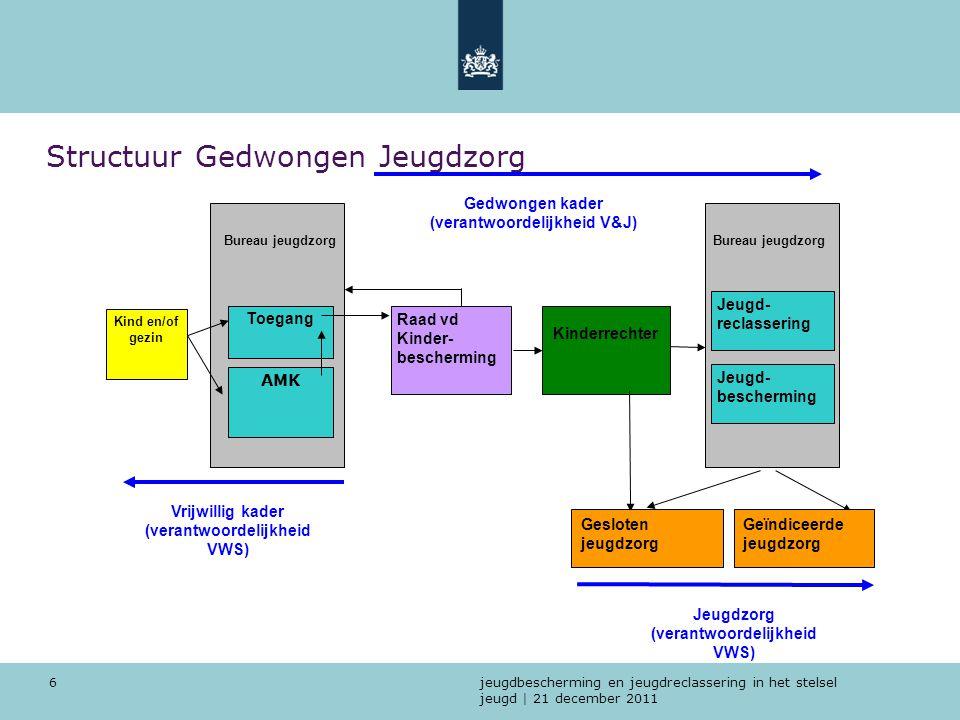 Structuur Gedwongen Jeugdzorg