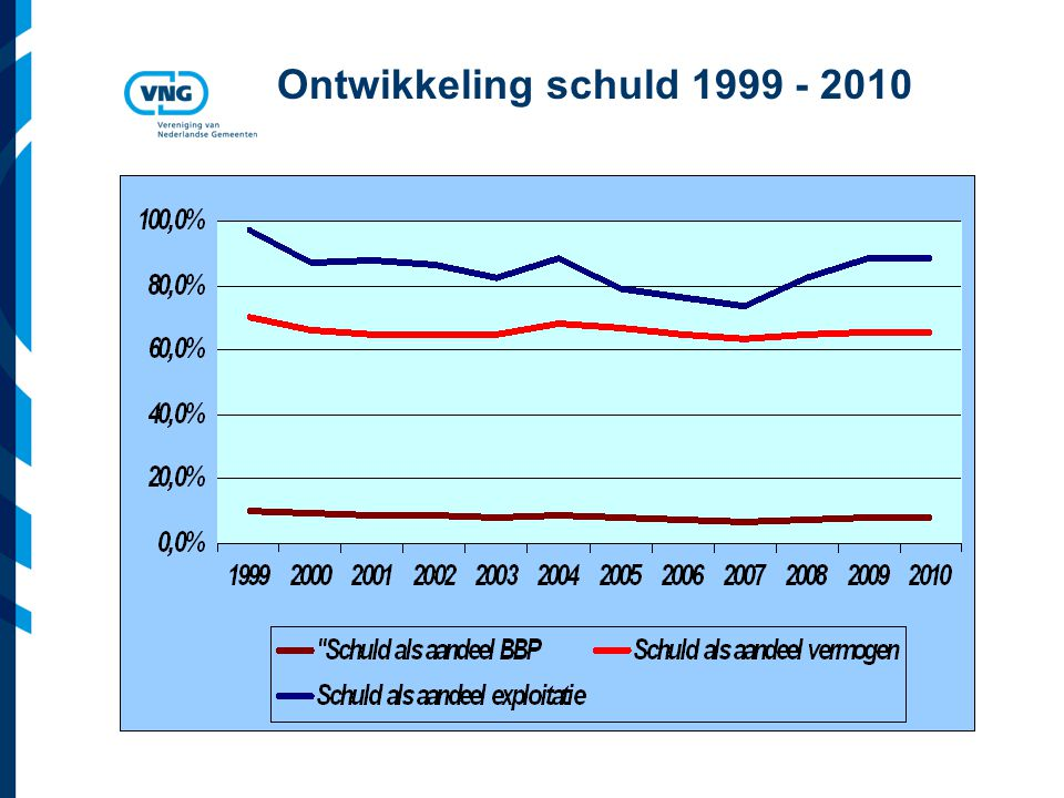 Ontwikkeling schuld 1999 - 2010