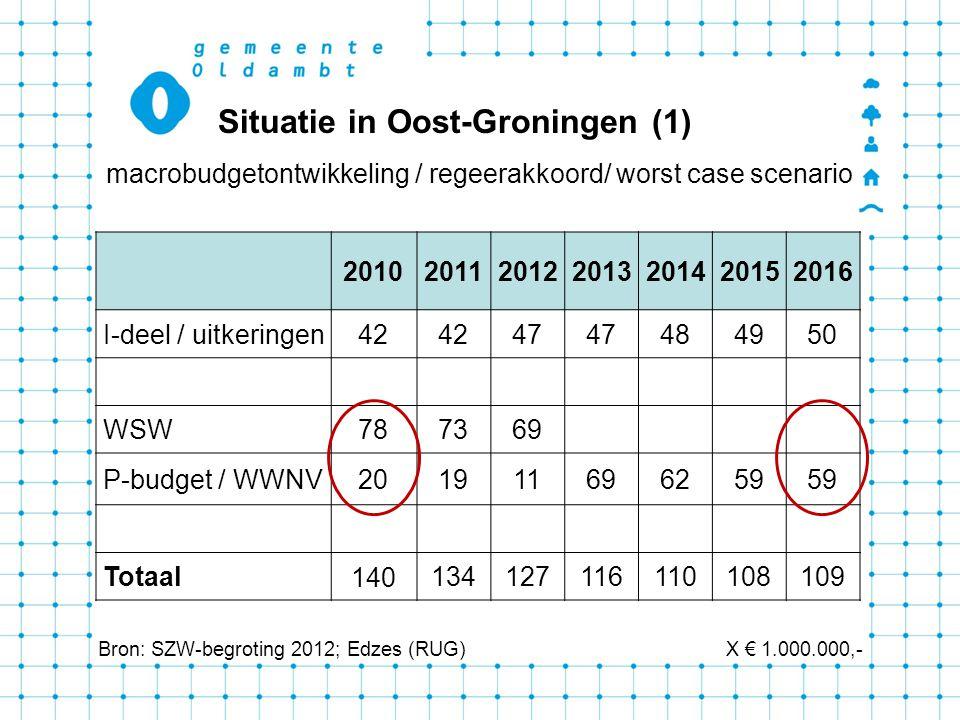 Situatie in Oost-Groningen (1)
