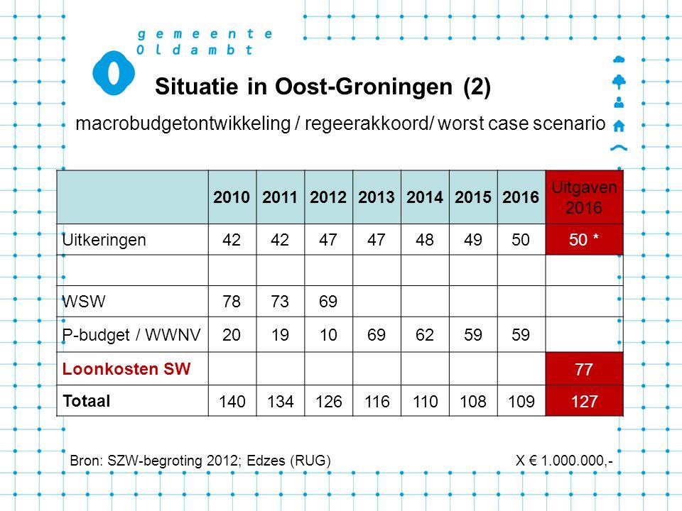 Situatie in Oost-Groningen (2)
