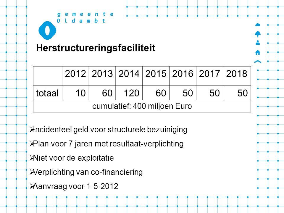 cumulatief: 400 miljoen Euro