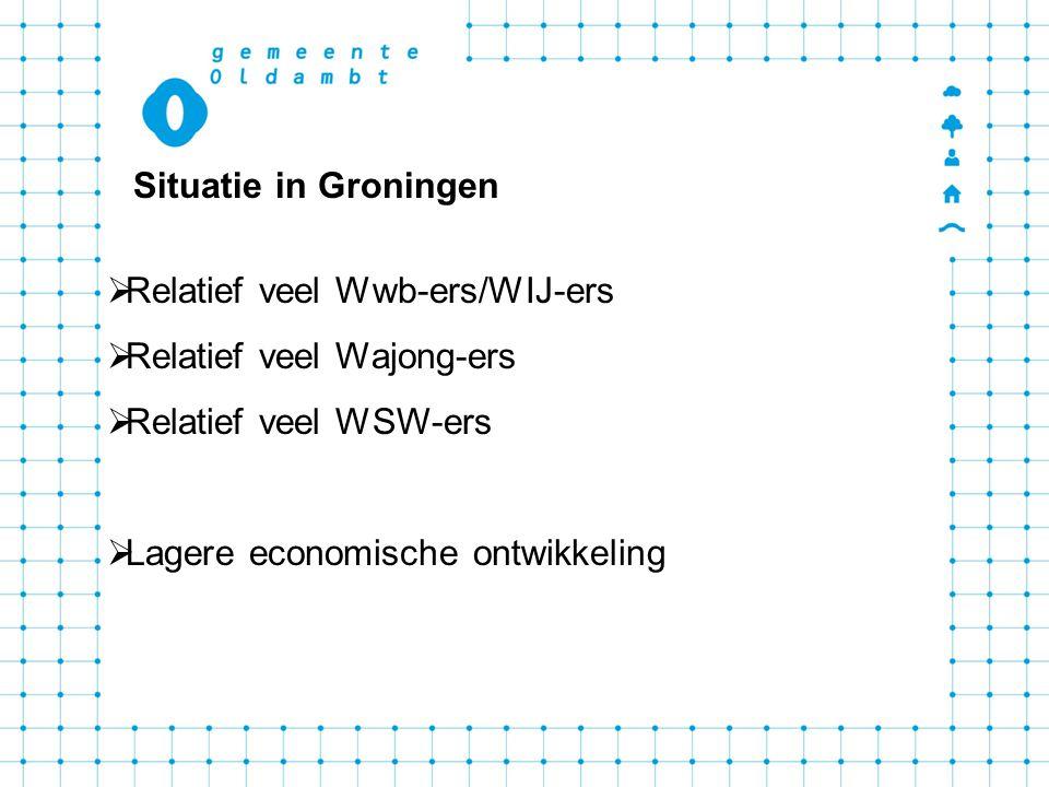 Situatie in Groningen Relatief veel Wwb-ers/WIJ-ers. Relatief veel Wajong-ers. Relatief veel WSW-ers.