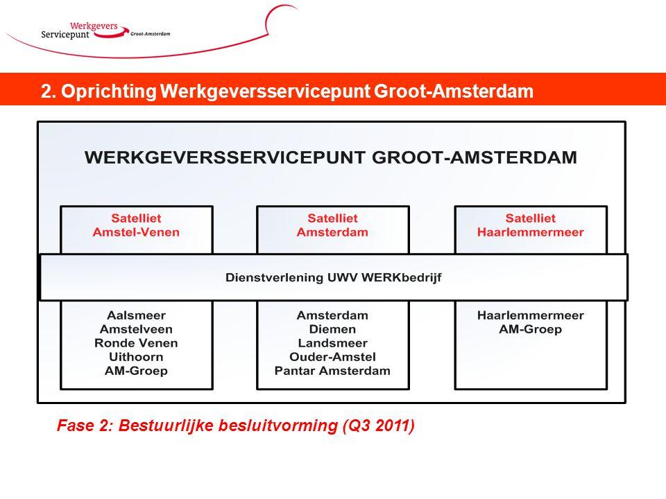 2. Oprichting Werkgeversservicepunt Groot-Amsterdam