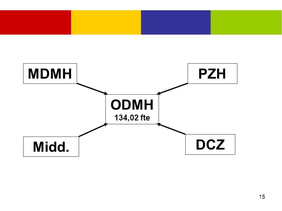 MDMH PZH ODMH 134,02 fte DCZ Midd.