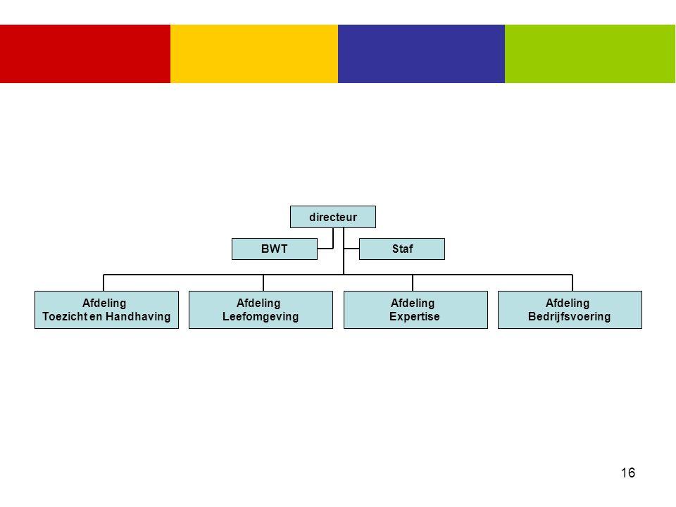 Afdeling Toezicht en Handhaving Afdeling Leefomgeving