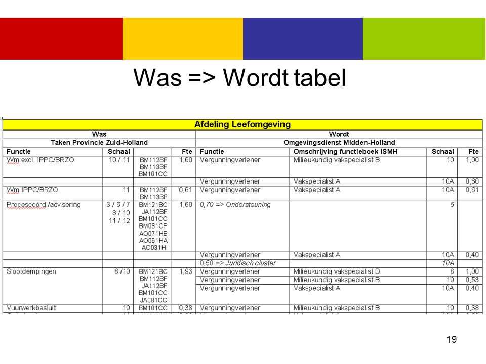 Was => Wordt tabel