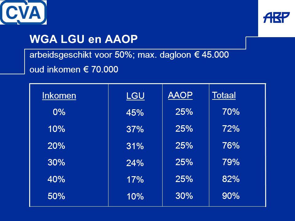 WGA LGU en AAOP arbeidsgeschikt voor 50%; max. dagloon € 45
