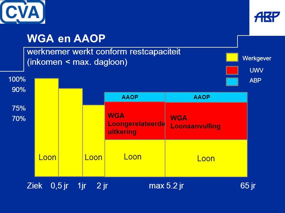 WGA en AAOP werknemer werkt conform restcapaciteit (inkomen < max