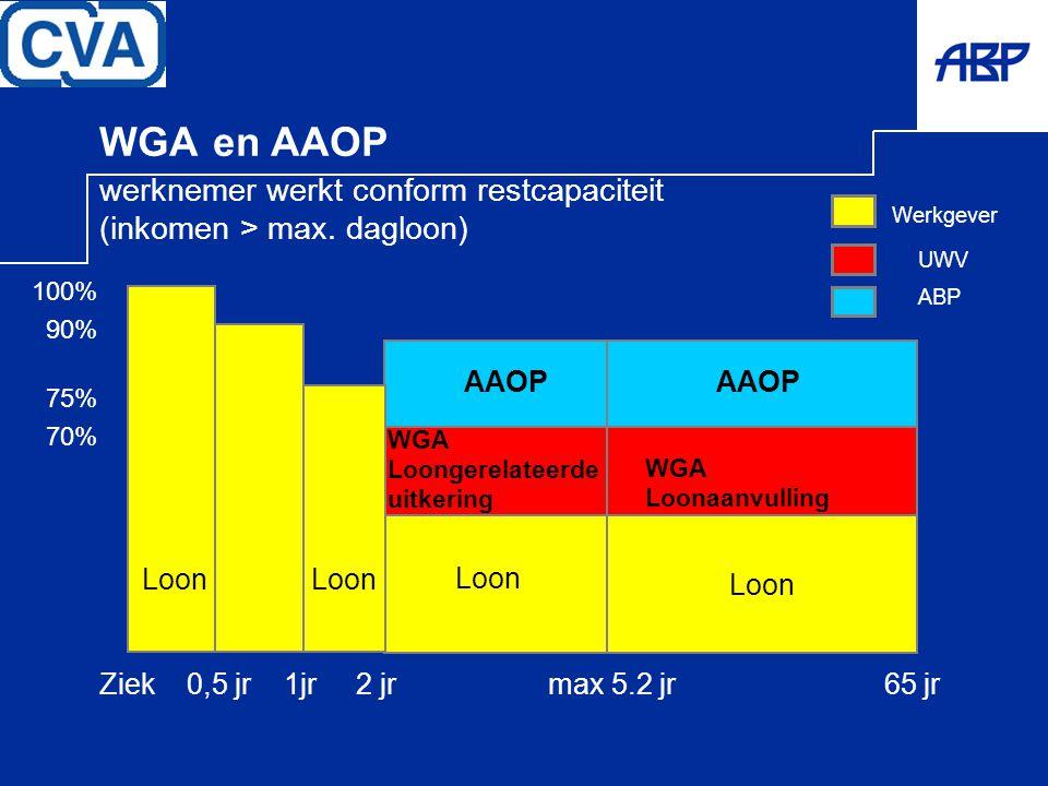 WGA en AAOP werknemer werkt conform restcapaciteit (inkomen > max