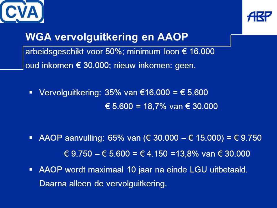 WGA vervolguitkering en AAOP arbeidsgeschikt voor 50%; minimum loon € 16.000 oud inkomen € 30.000; nieuw inkomen: geen.