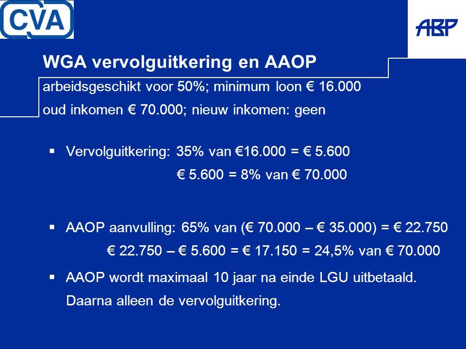 WGA vervolguitkering en AAOP arbeidsgeschikt voor 50%; minimum loon € 16.000 oud inkomen € 70.000; nieuw inkomen: geen