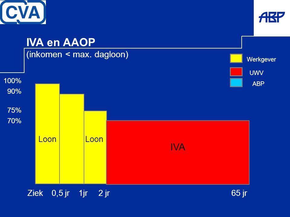 IVA en AAOP IVA (inkomen < max. dagloon) Loon Loon