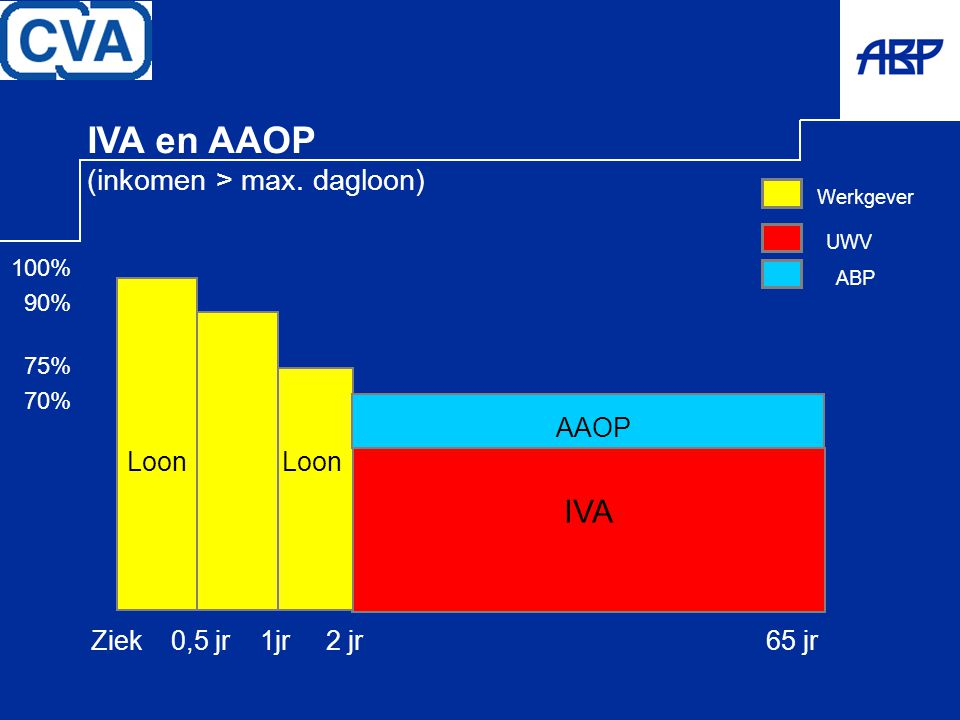 IVA en AAOP IVA (inkomen > max. dagloon) AAOP Loon Loon