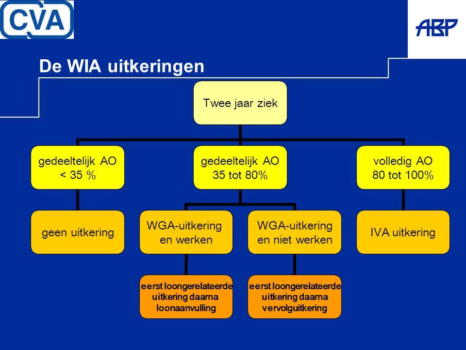 De WIA uitkeringen