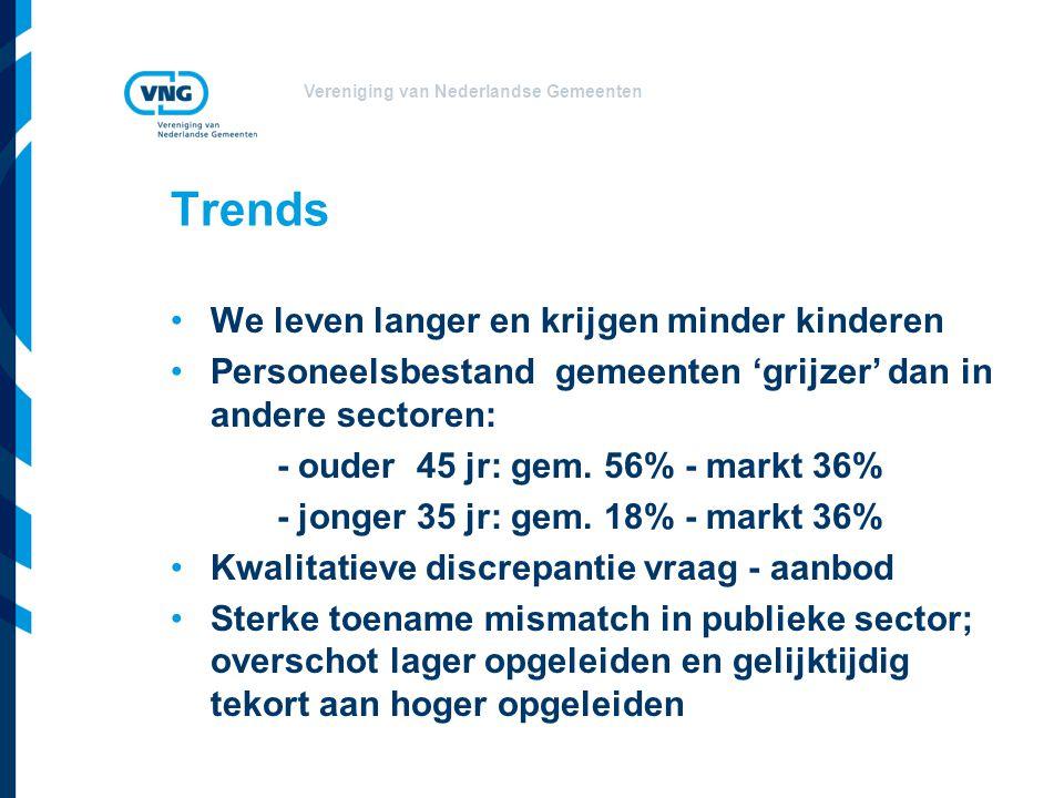Trends We leven langer en krijgen minder kinderen