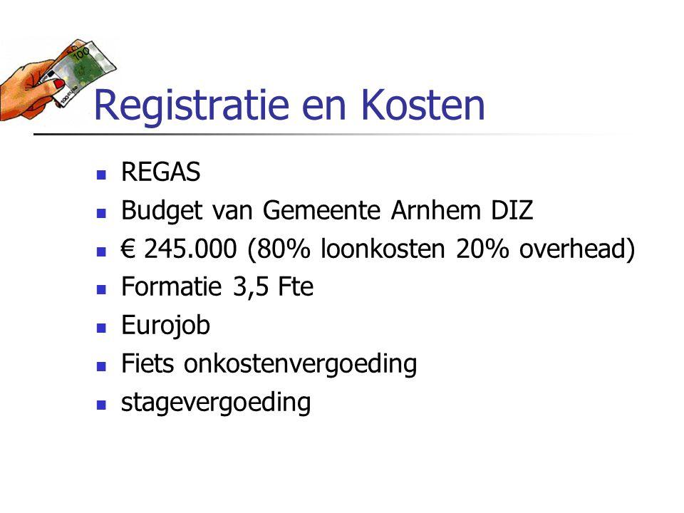 Registratie en Kosten REGAS Budget van Gemeente Arnhem DIZ