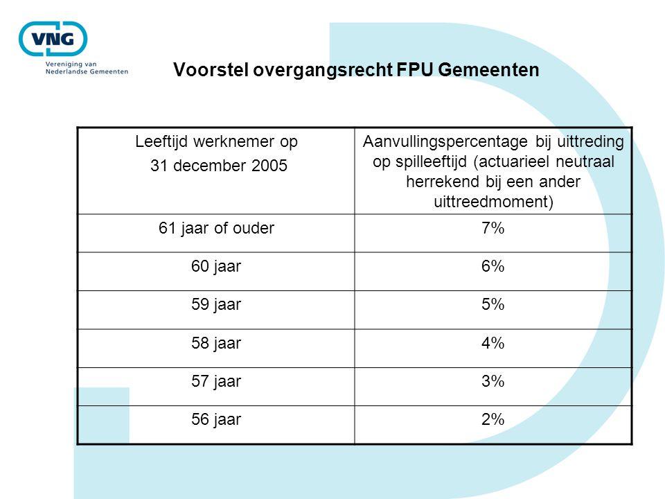 Voorstel overgangsrecht FPU Gemeenten