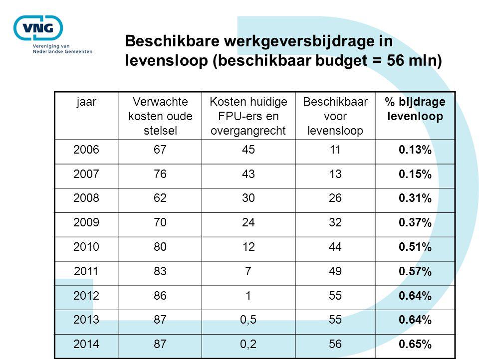Beschikbare werkgeversbijdrage in levensloop (beschikbaar budget = 56 mln)
