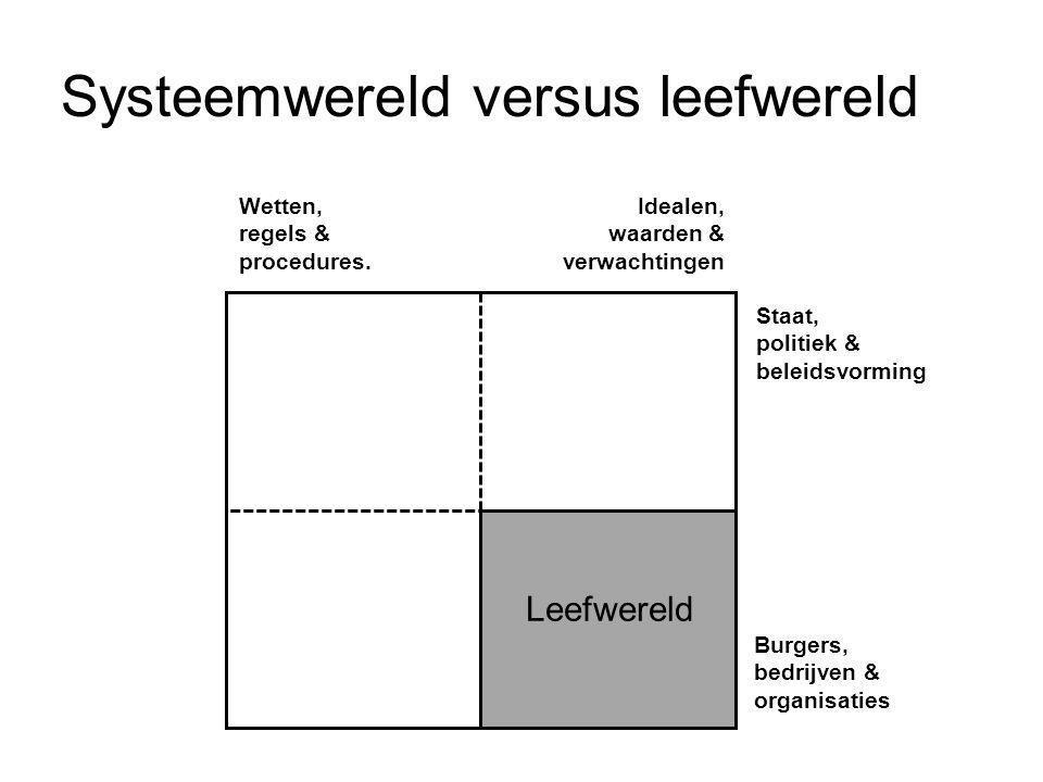 Systeemwereld versus leefwereld