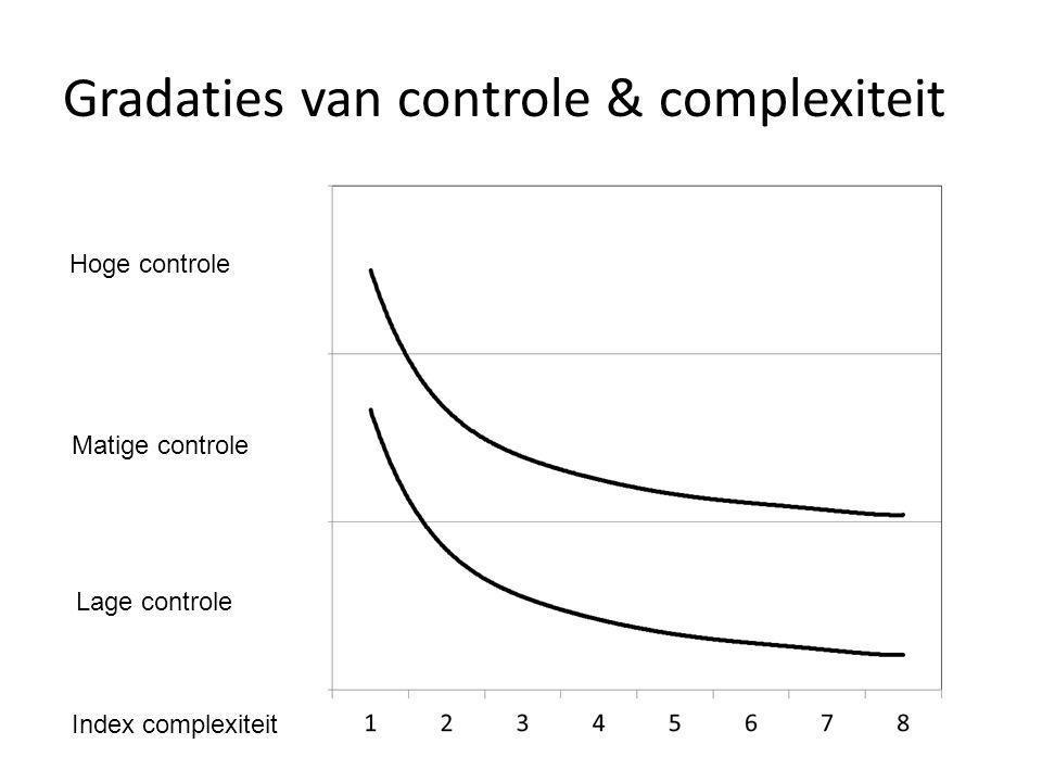 Gradaties van controle & complexiteit
