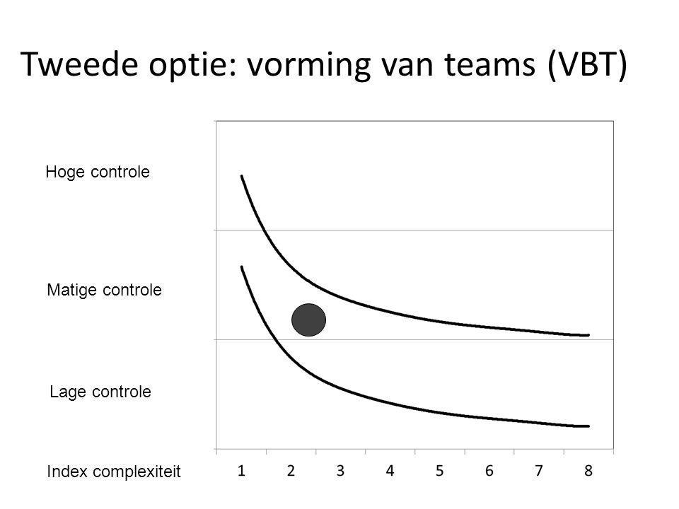 Tweede optie: vorming van teams (VBT)