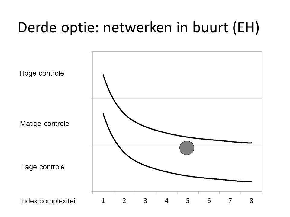 Derde optie: netwerken in buurt (EH)