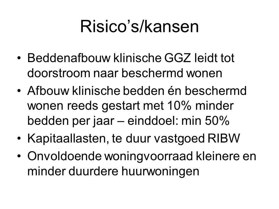 Risico's/kansen Beddenafbouw klinische GGZ leidt tot doorstroom naar beschermd wonen.