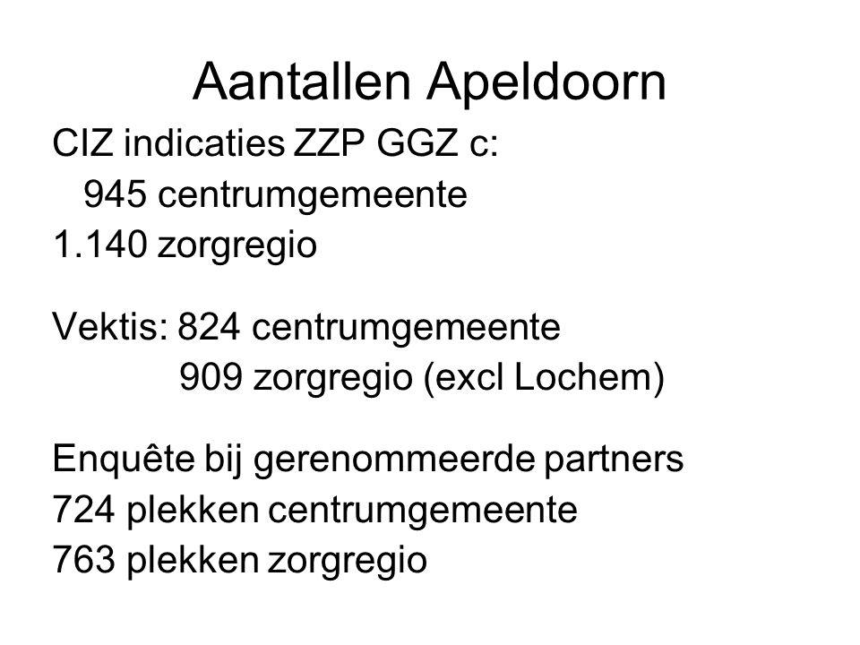 Aantallen Apeldoorn CIZ indicaties ZZP GGZ c: 945 centrumgemeente