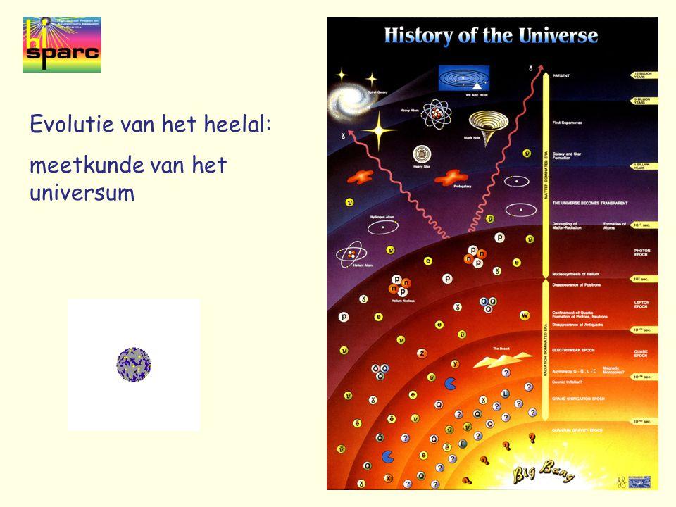 Evolutie van het heelal: