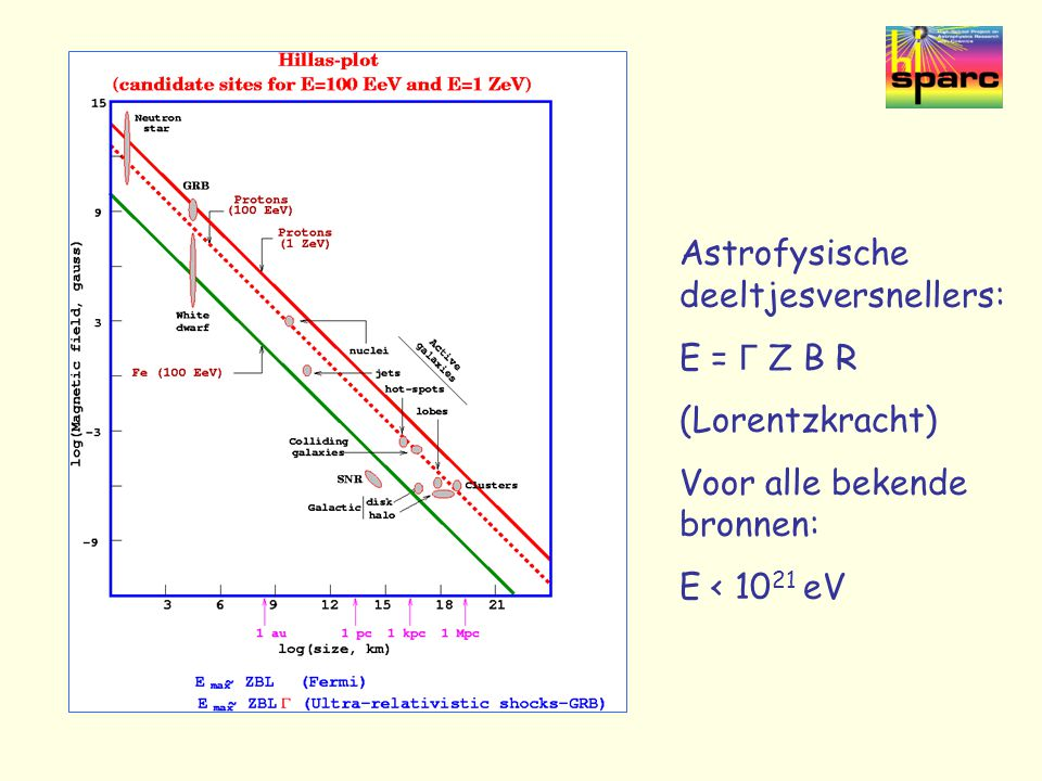 Astrofysische deeltjesversnellers: