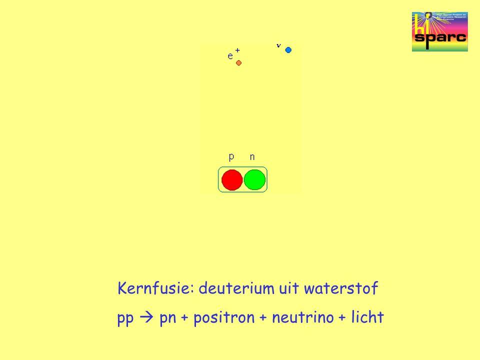Kernfusie: deuterium uit waterstof